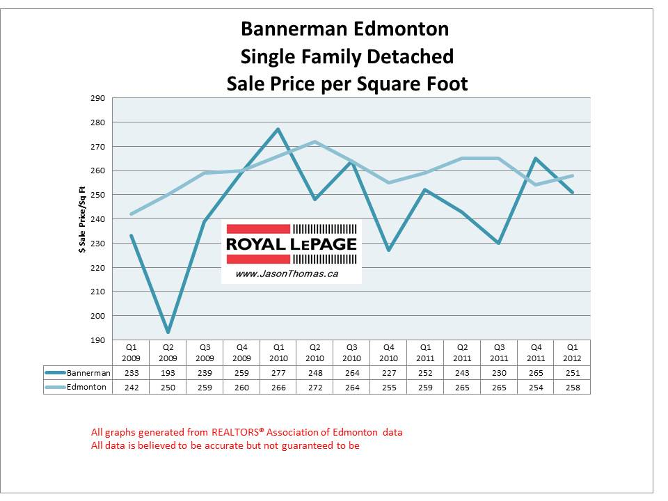 Bannerman Clareview Real Estate House Price Graph