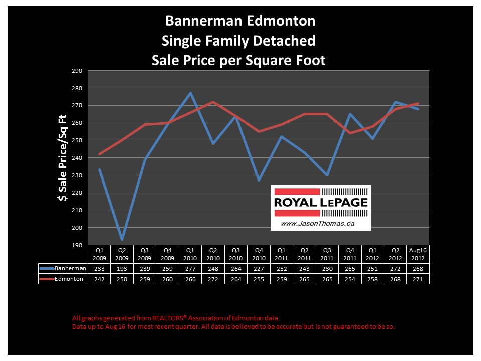 Bannerman Clareview real estate house sale price graph