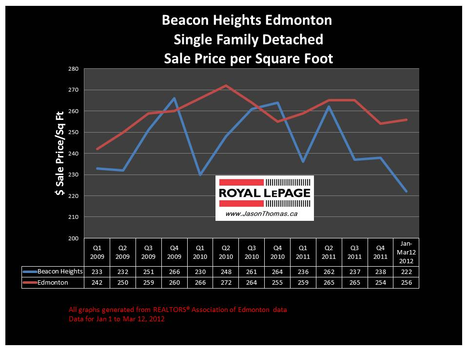 Beacon Heights northeast edmonton real estate price graph 2012