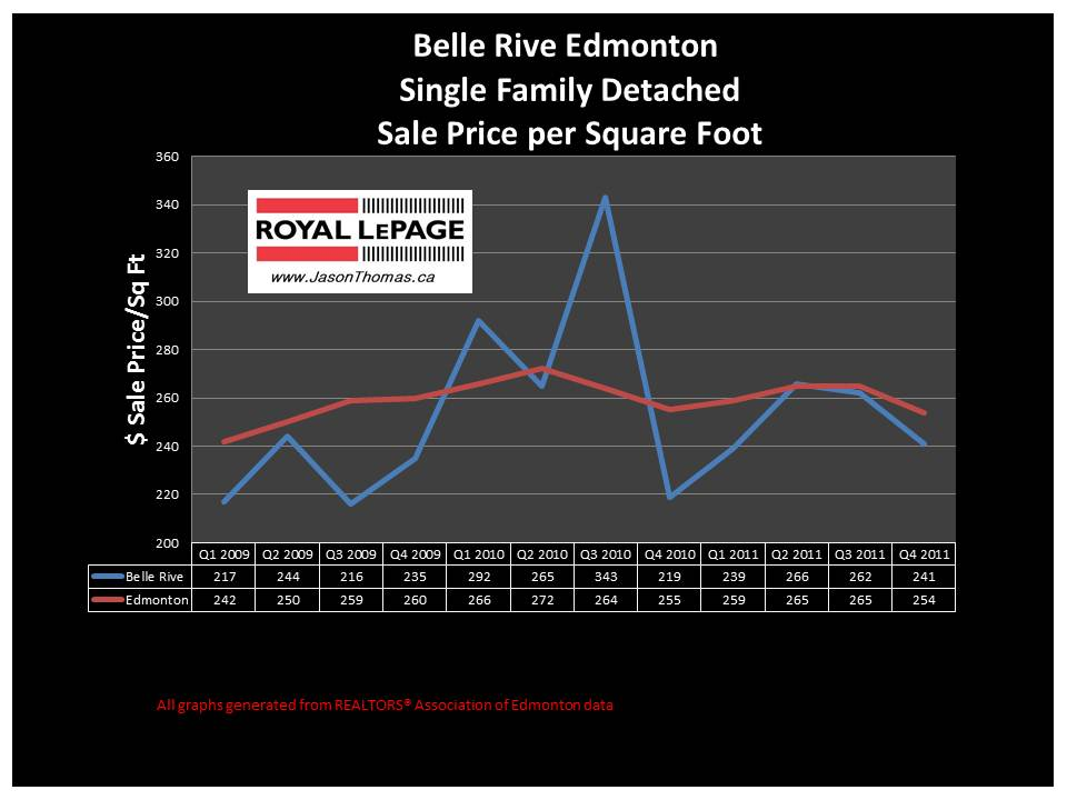 Belle Rive edmonton real estate
