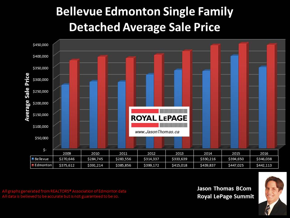 Bellevue Home Selling price chart in Edmonton