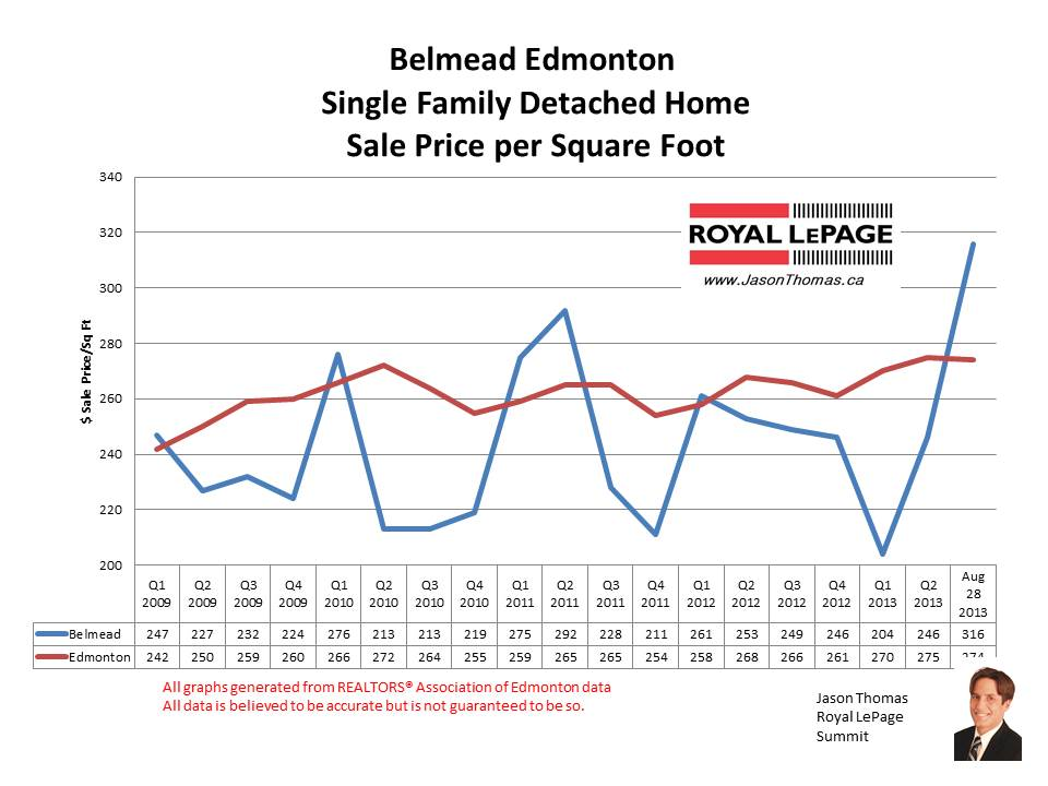 Belmead West Edmonton home sale prices