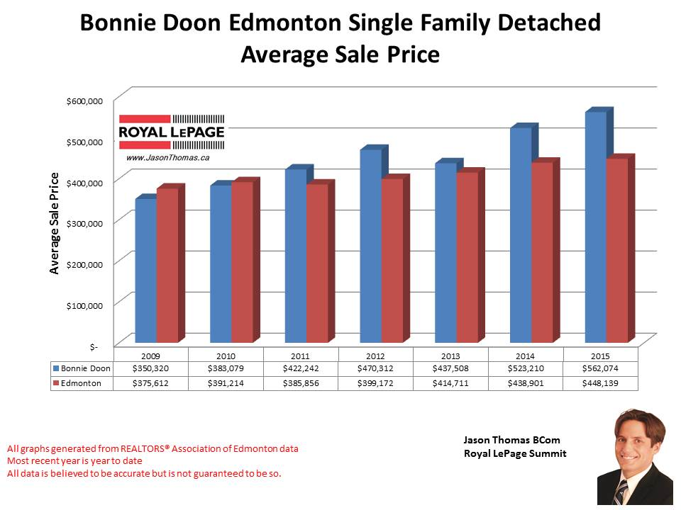 Bonnie Doon Edmonton home selling price graph