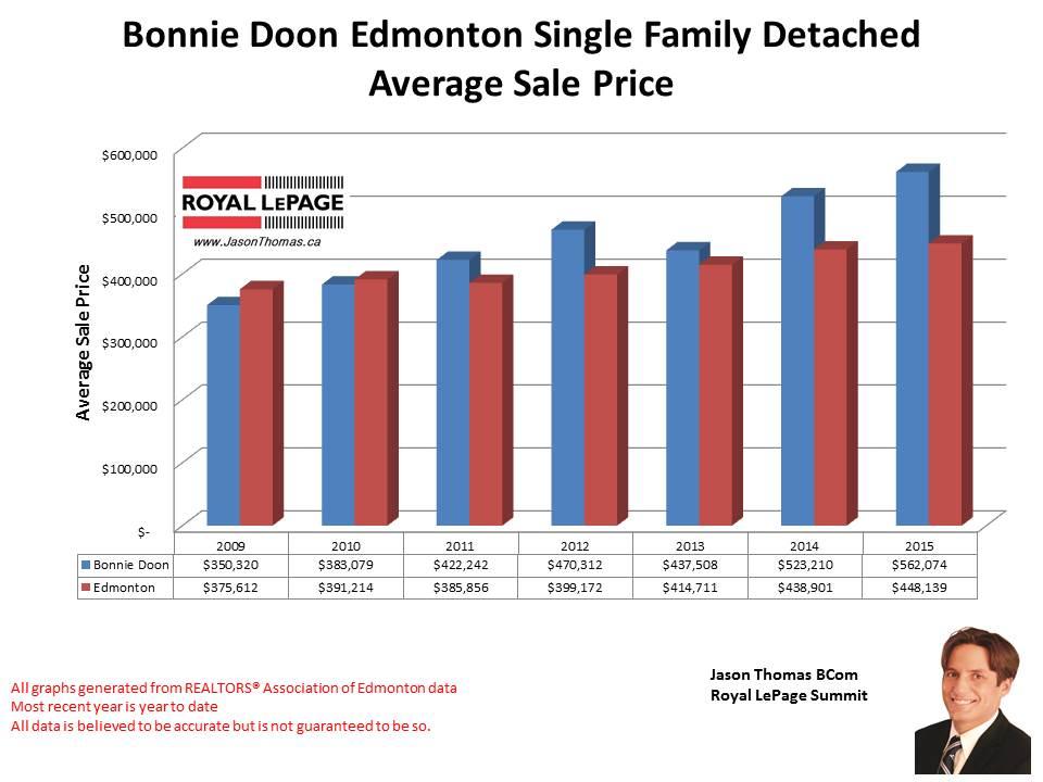 Bonnie Doon Edmonton home selling price graph