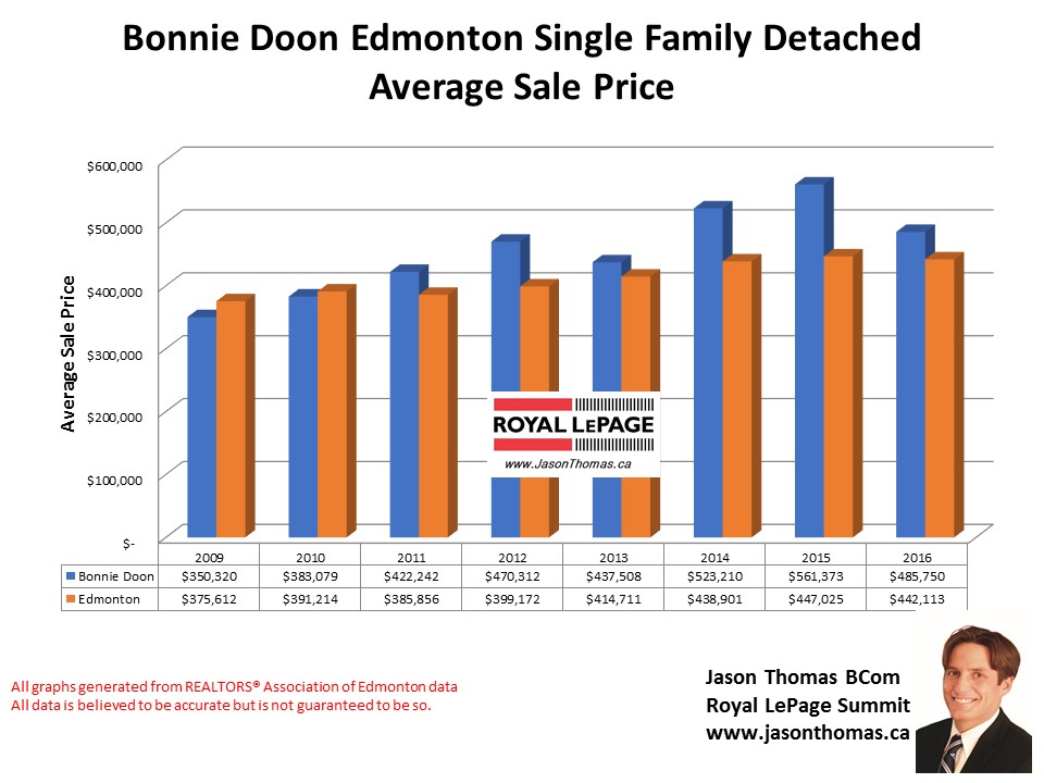 Bonnie Doon average selling price chart in Edmonton