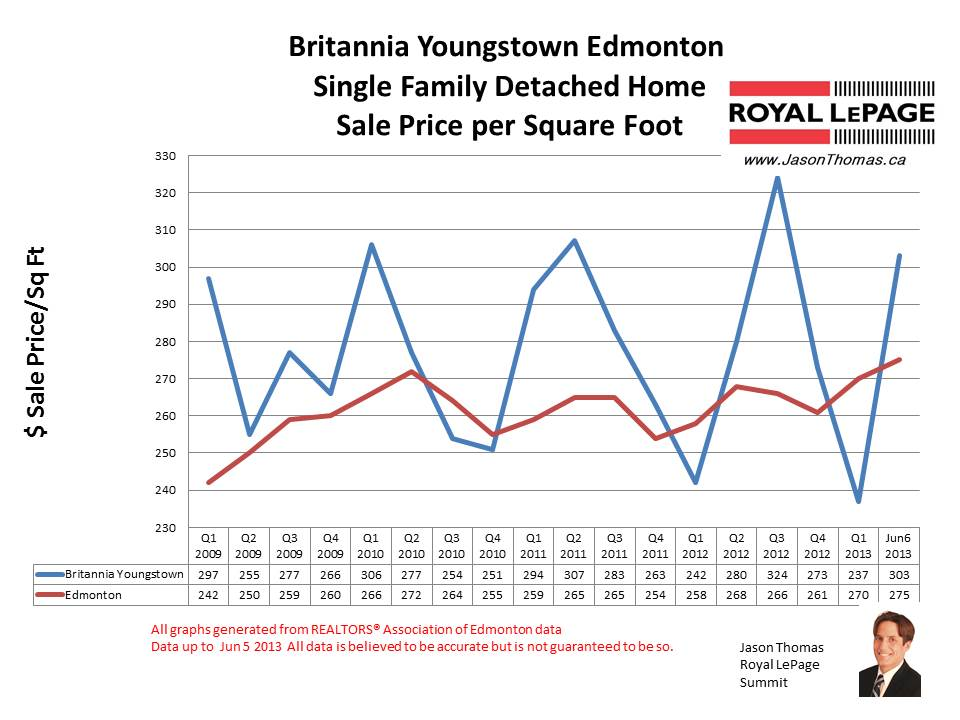 Britannia Youngstown home sale prices