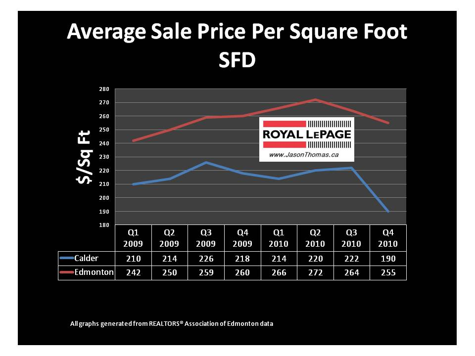 average cost per square foot to buy a house   28 images   average cost per square foot to buy a