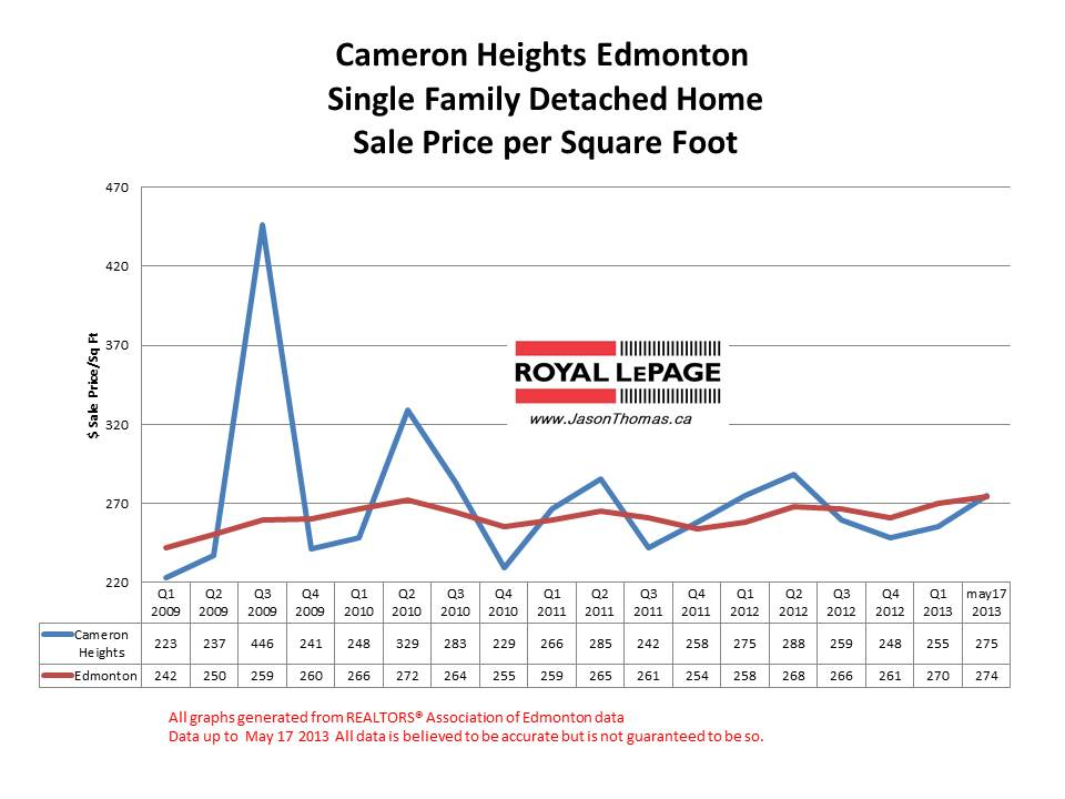 Cameron Heights Home Sale Price