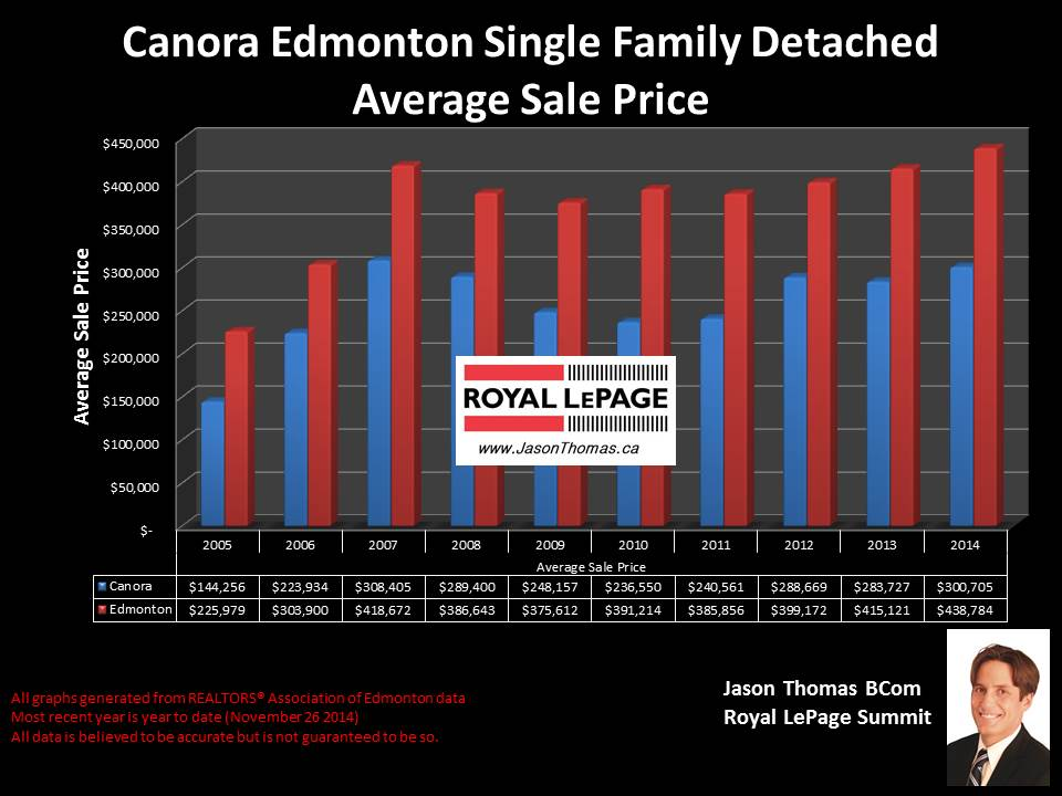 Canora homes for sale in edmonton