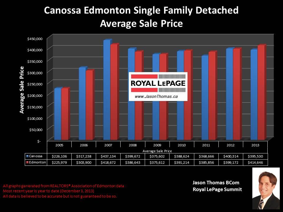 Canossa Edmonton home sale price chart 2005 2013
