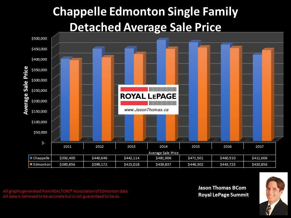 Chappelle Homes sale price graph