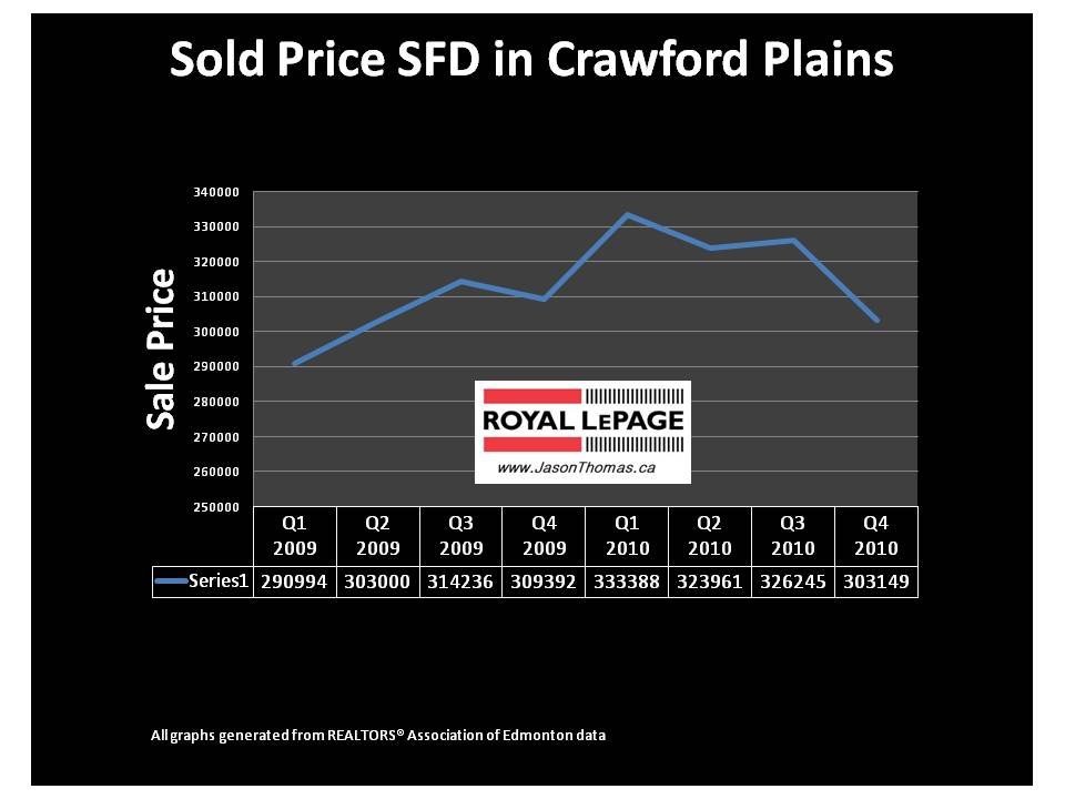 Crawford Plains Edmonton millwoods real estate average sale price