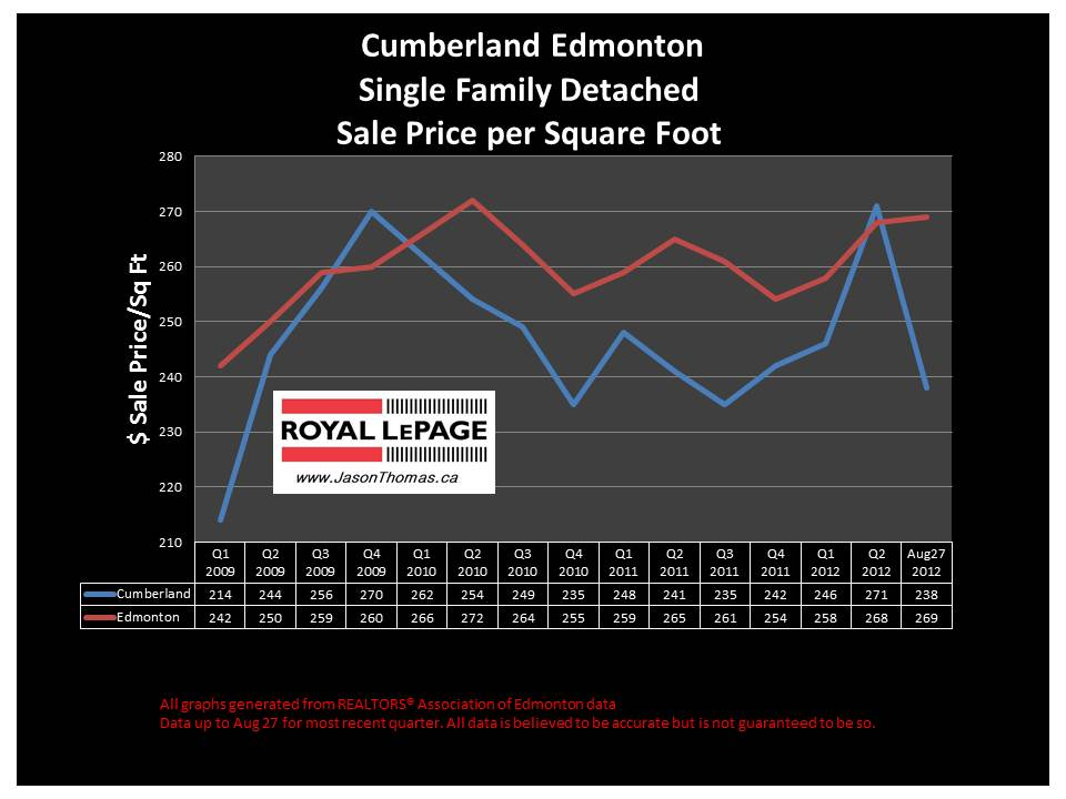 Cumberland skyview real estate sale price graph