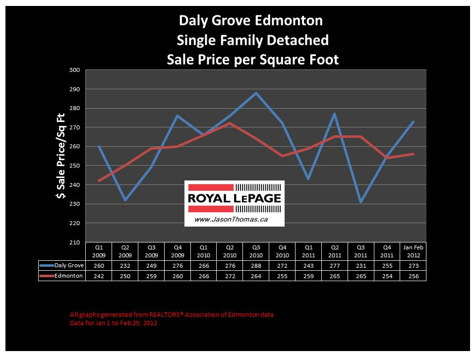 Daly Grove Millwoods real estate house sale price