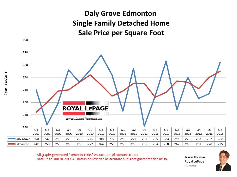 Daly Grove millwoods home sale prices
