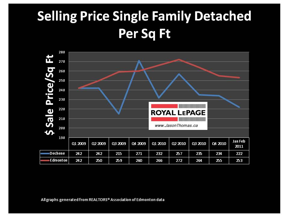 Dechene Edmonton real estate average sale price per square foot 2011