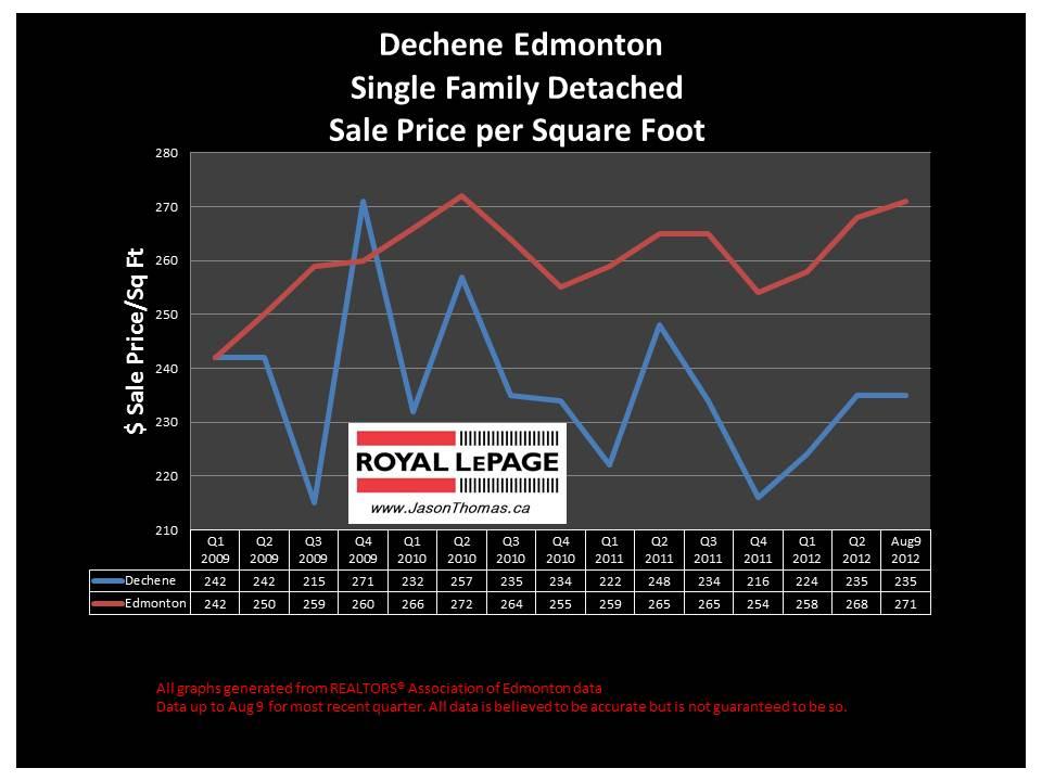 Dechene Edmonton real estate sale price graph