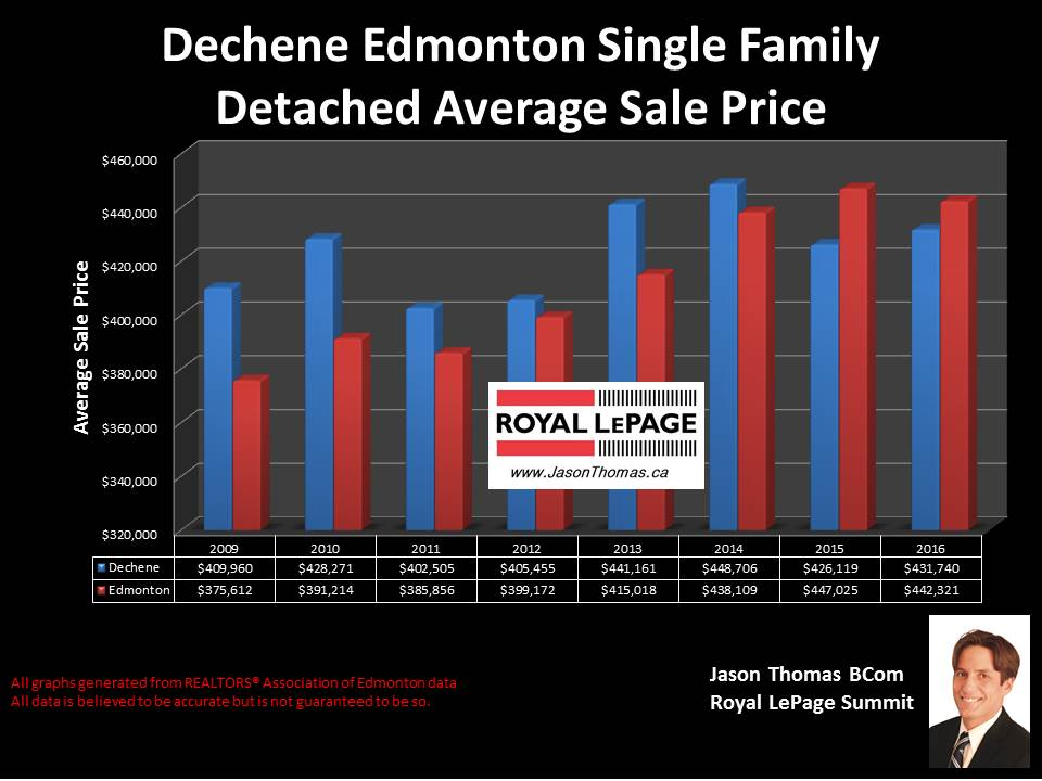 Dechene home sold prices graph in west edmonton
