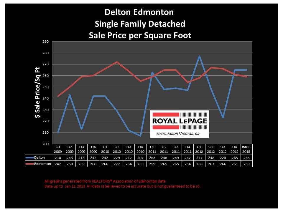 Delton Home sale price graph 2013