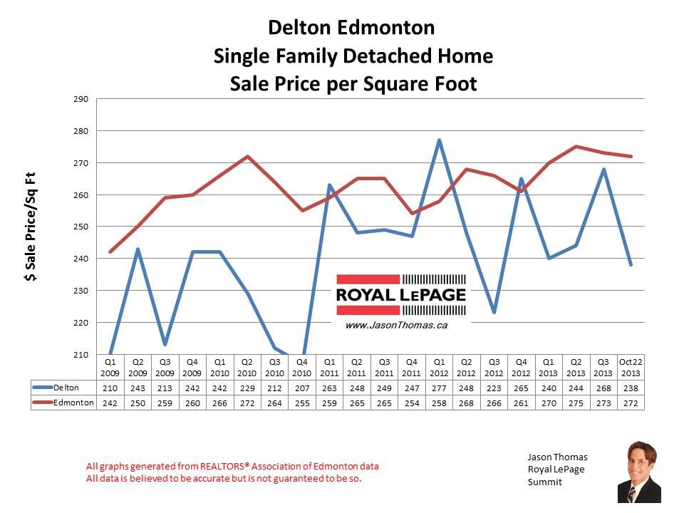 Delton home sales
