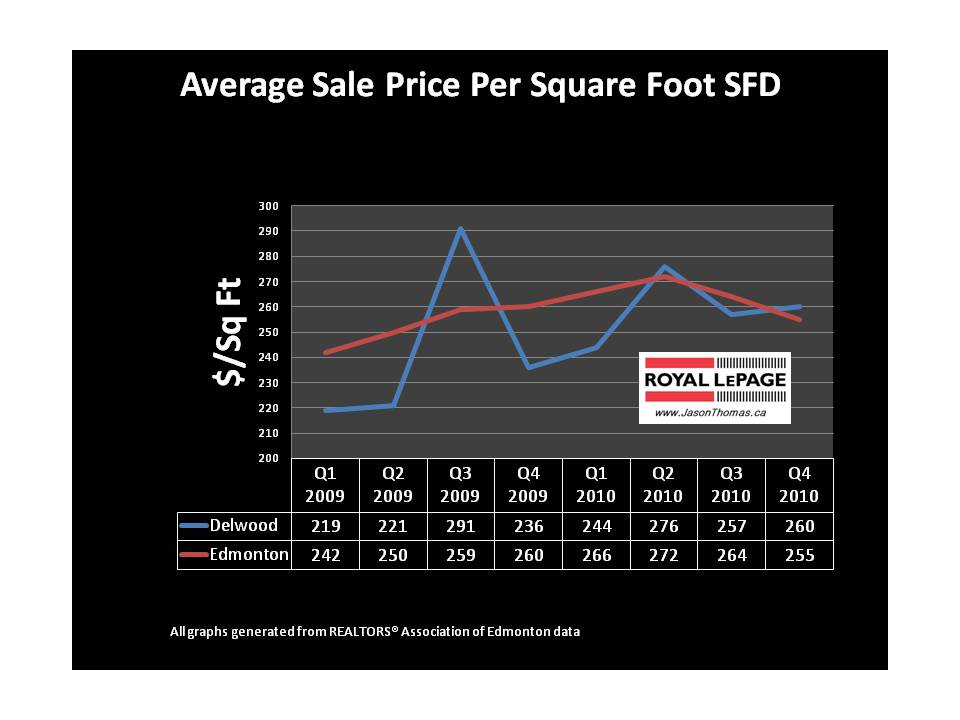 Delwood real estate average sold price per square foot