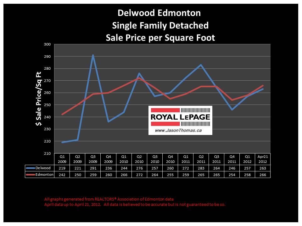 Delwood Northeast edmonton real estate sale price