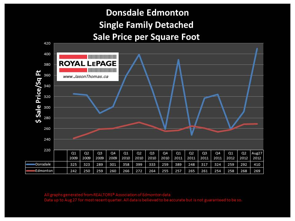 Donsdale West edmonton real estate house sale price graph