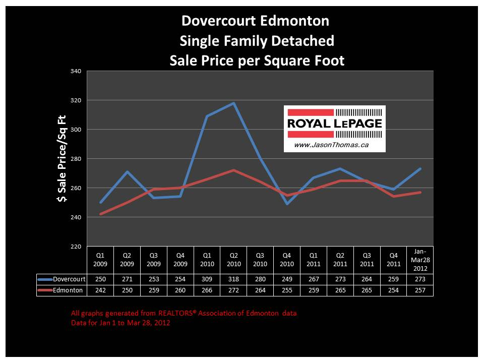Dovercourt Edmonton real estate average price graph 2012