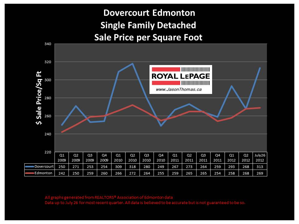 Dovercourt Edmonton real estate sold prices chart