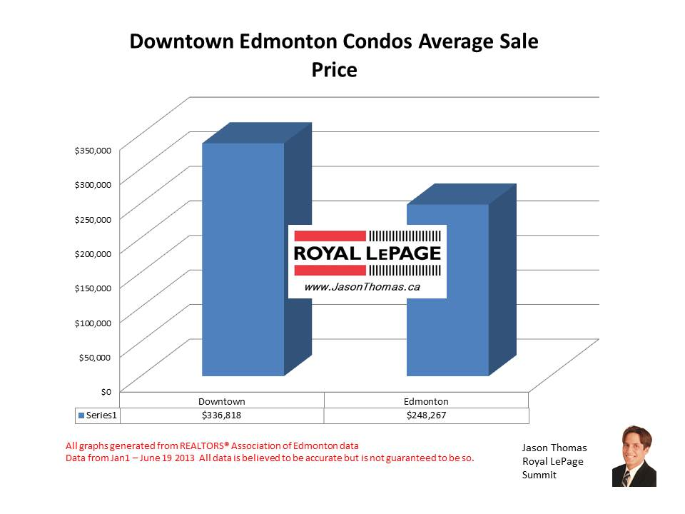 Downtown Edmonton condo selling prices