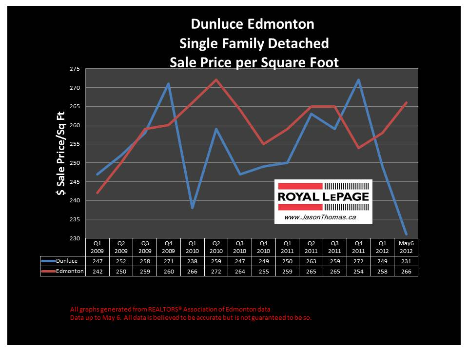 Dunluce Castledowns real estate sold price graph
