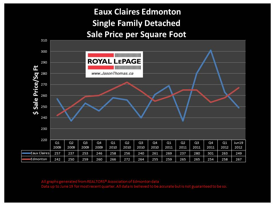 Eaux Claires Edmonton real estate selling price chart
