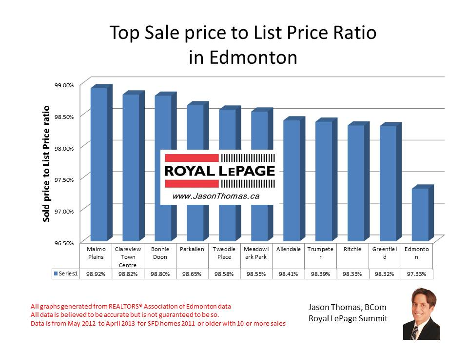 Edmontons best neighbourhoods based on sold price to list price ratio