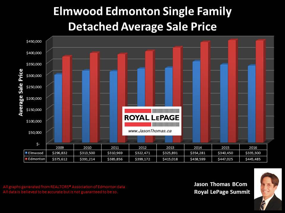 Elmwood West Edmonton home selling price chart