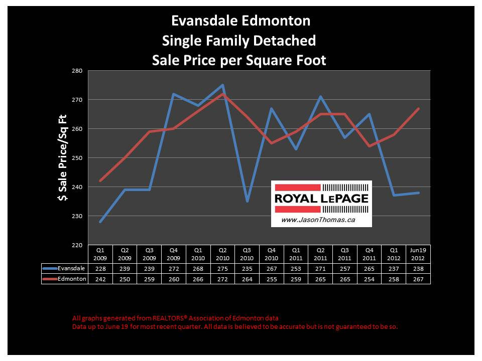 Evansdale north Edmonton real estate average sale price graph