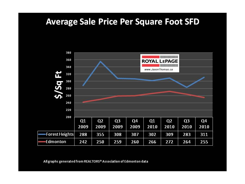 Forest heights edmonton average sold price per square foot real estate