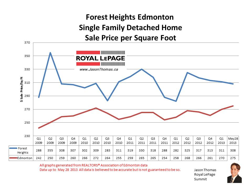 forest heights home sale prices