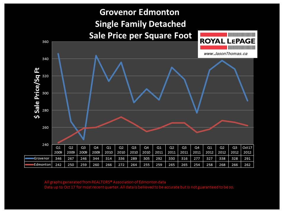 Grovenor home sale price chart