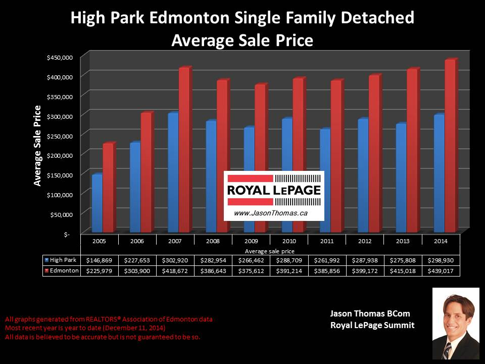 High Park homes for sale in Edmonton