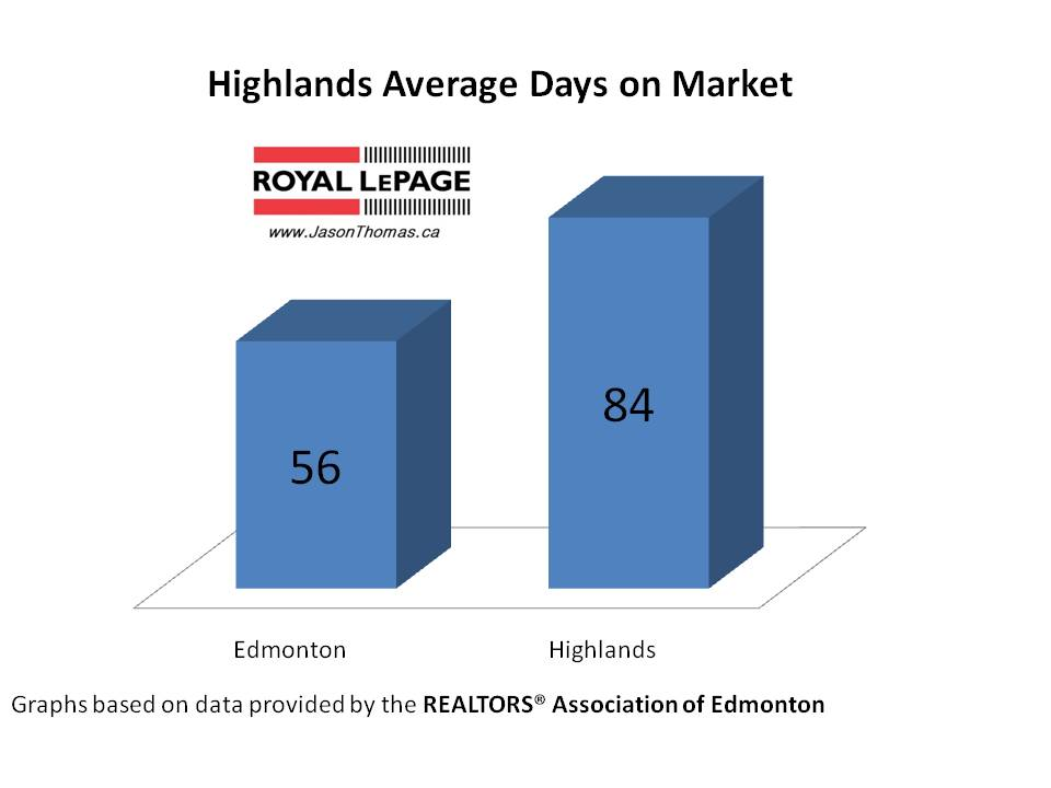 Highlands real estate average days on market Edmonton
