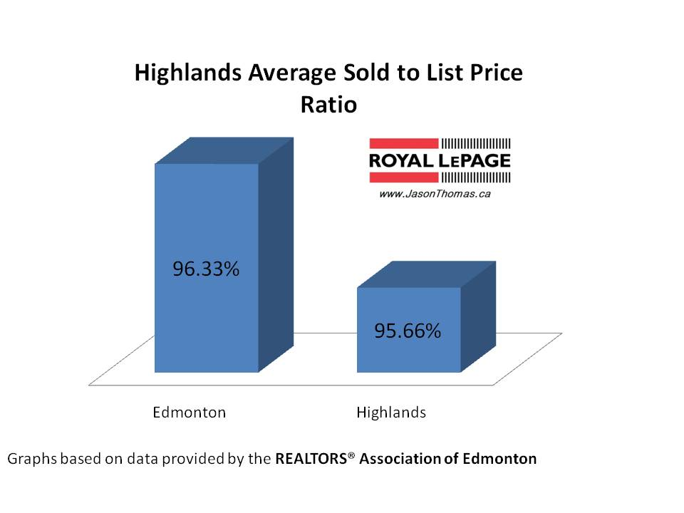 Highlands real estate average sold to list price ratio Edmonton