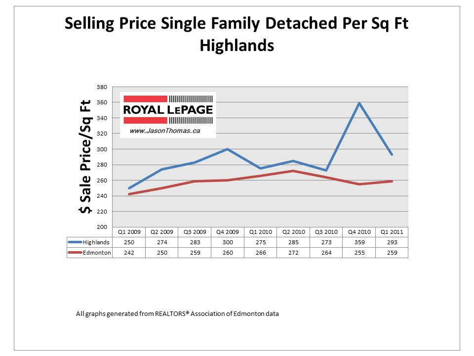 Highlands Edmonton real estate average sale price per square foot 2011