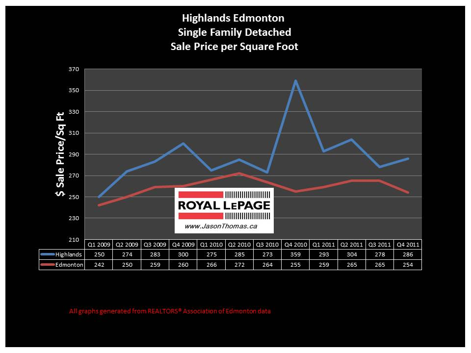 highlands real estate price chart 2012