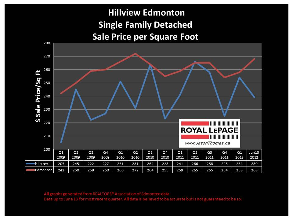 hillview millwoods real estate average sale price