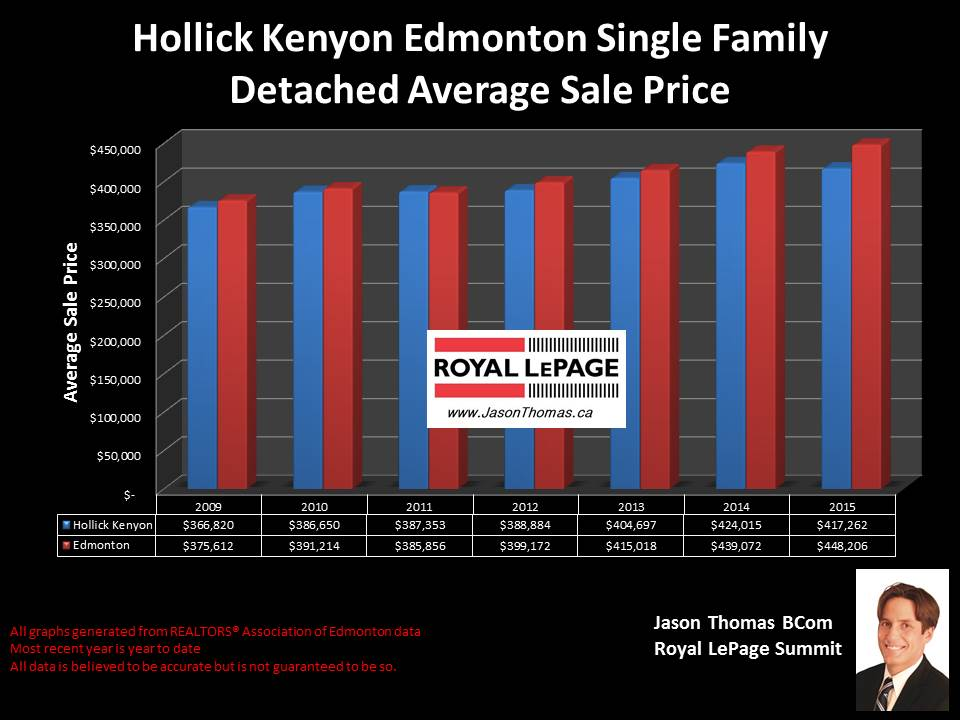 Hollick Kenyon average sold price graph Edmonton