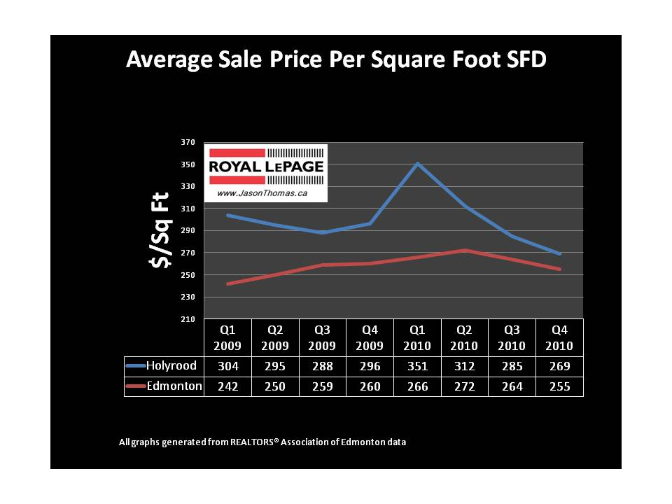 Holyrood Edmonton real estate average sold price per square foot