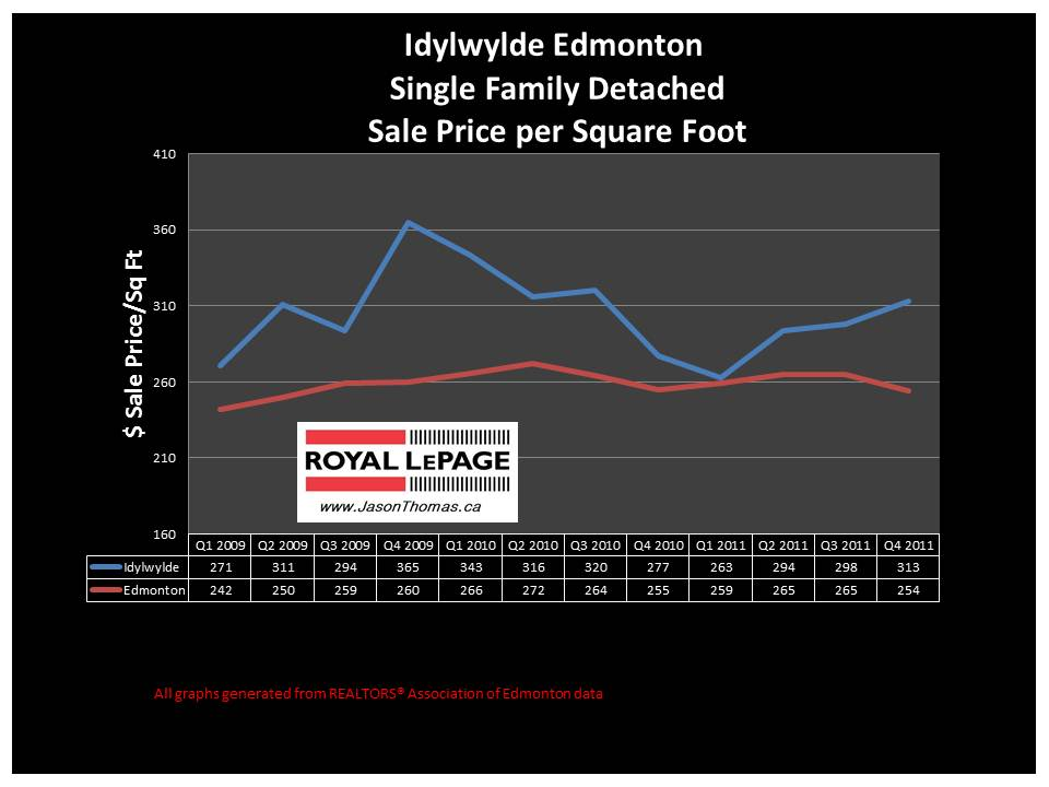 Idylwylde Edmonton real estate house sale price graph