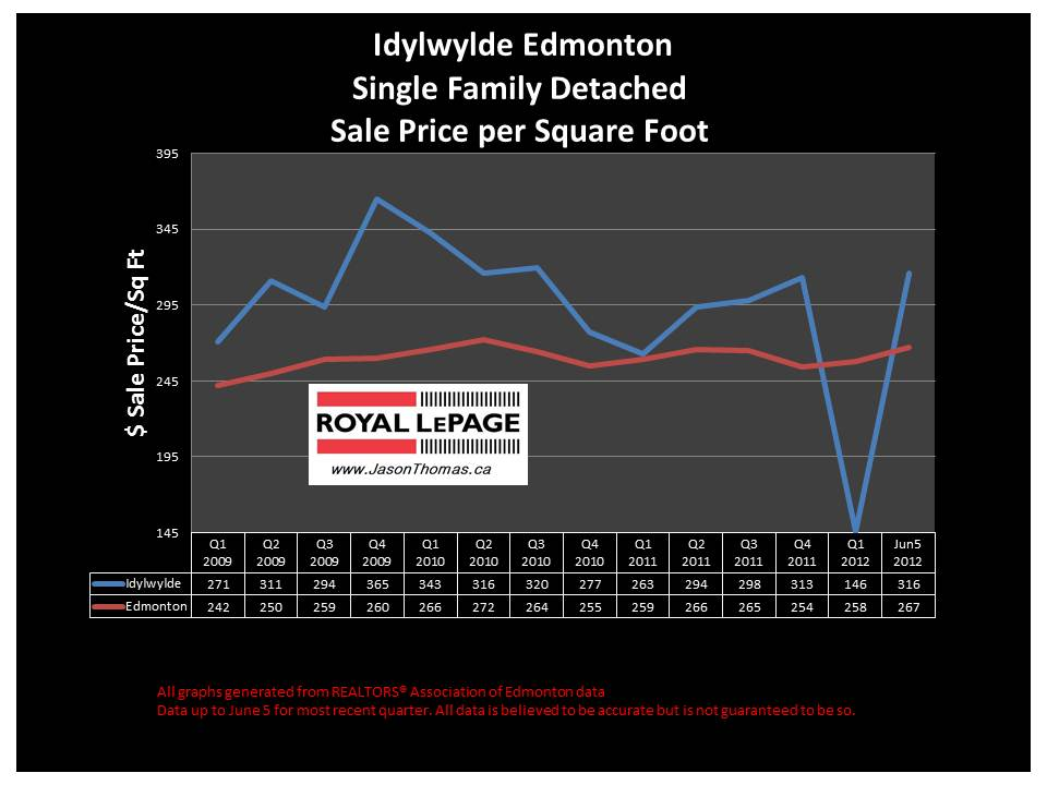 Idylwylde mill creek average selling price graph