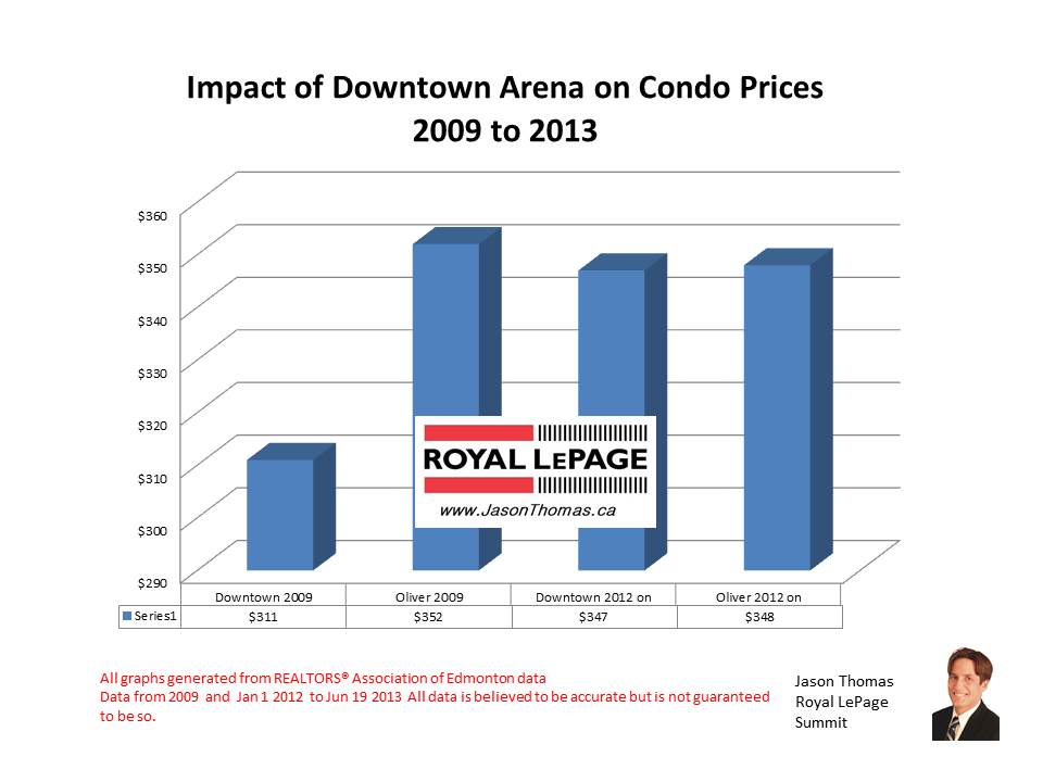 Impact of new downtown arena on real estate prices