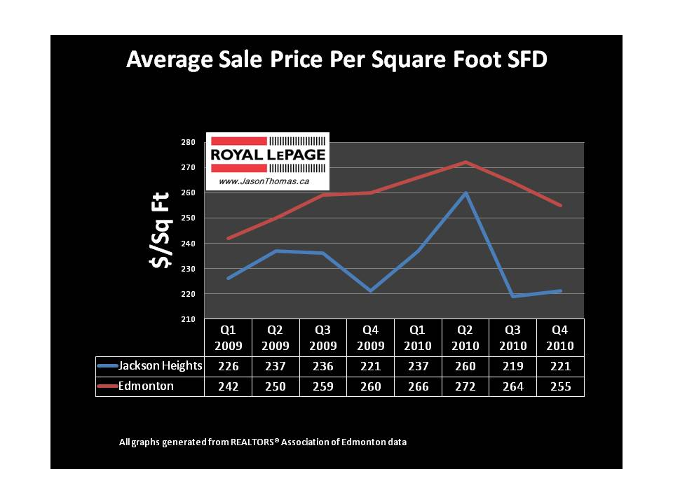 Jackson Heights Edmonton real estate average sold price per square foot
